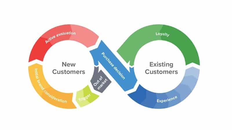 Hành trình của khách hàng Nó là gì và tại sao lại có tầm ảnh hưởng lớn với SEO