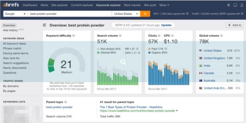 Công cụ Ahref nghiên cứu các chỉ số website